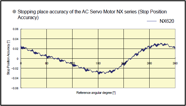 Servo Motors Qn 4: Which is better accuracy: Stepping motor or Servo