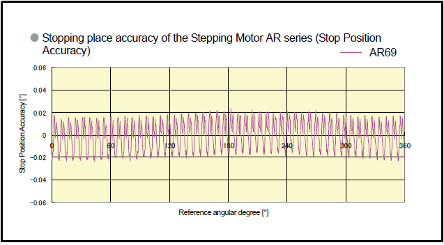 Servo Motors Qn 4: Which is better accuracy: Stepping motor